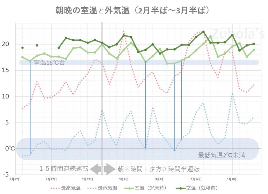 古民家の床暖房、設定と室温の実測データ ~ガス床暖房ヌック~