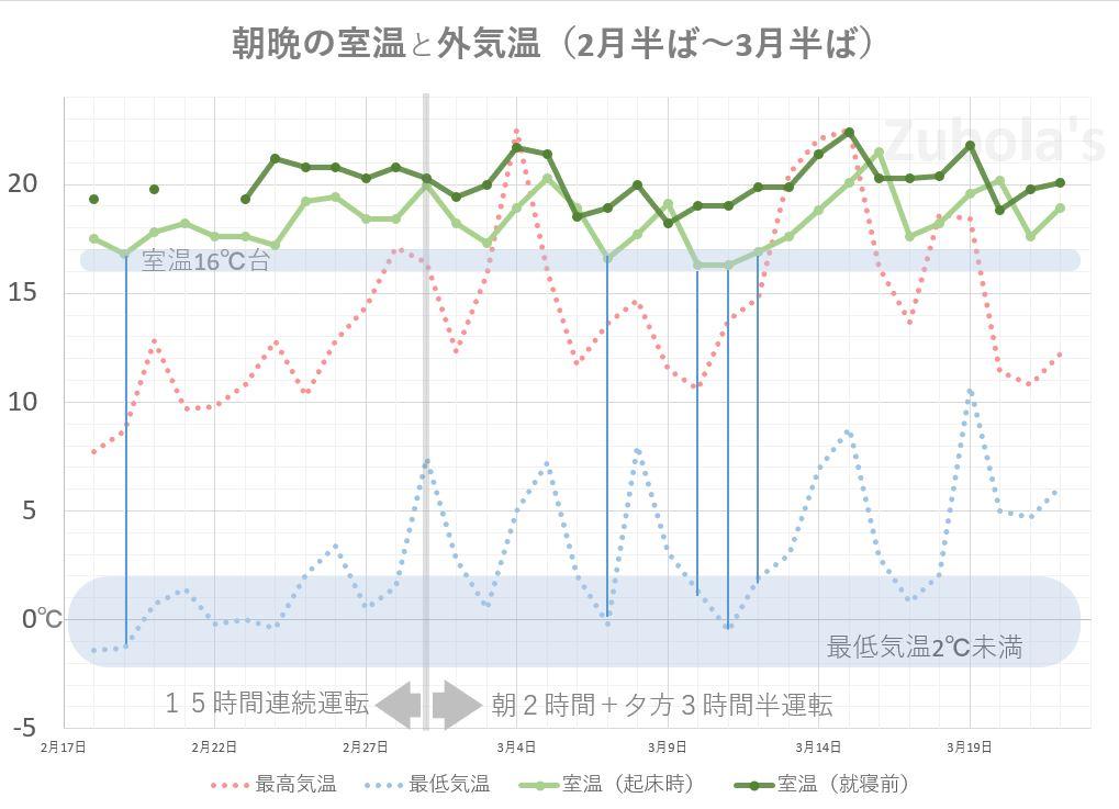 ガス床暖房ヌック使用時の室温変化
